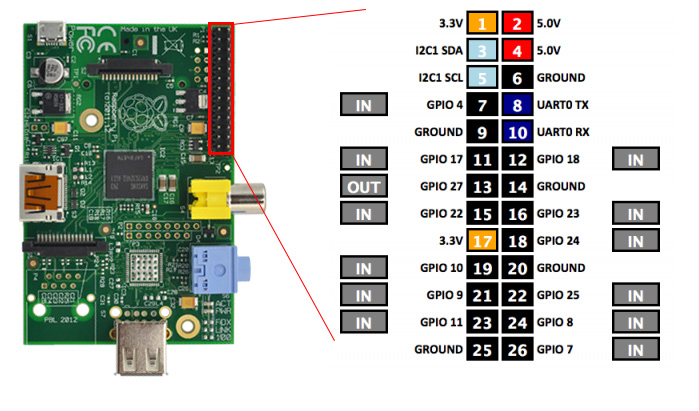 Raspberry PI GPIO Layout